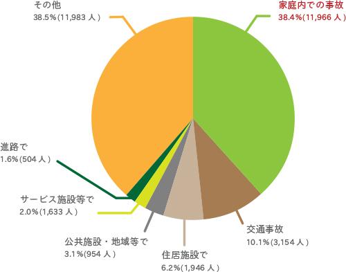 不慮の事故による高齢者(65歳以上)の死亡率 図